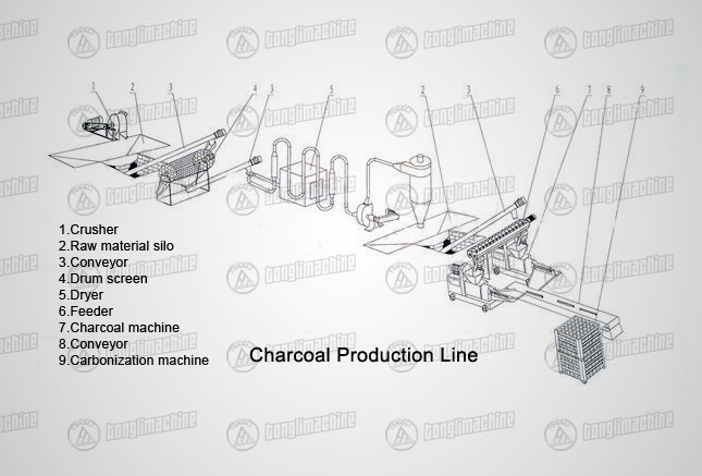 3,000t Charcoal Production Line